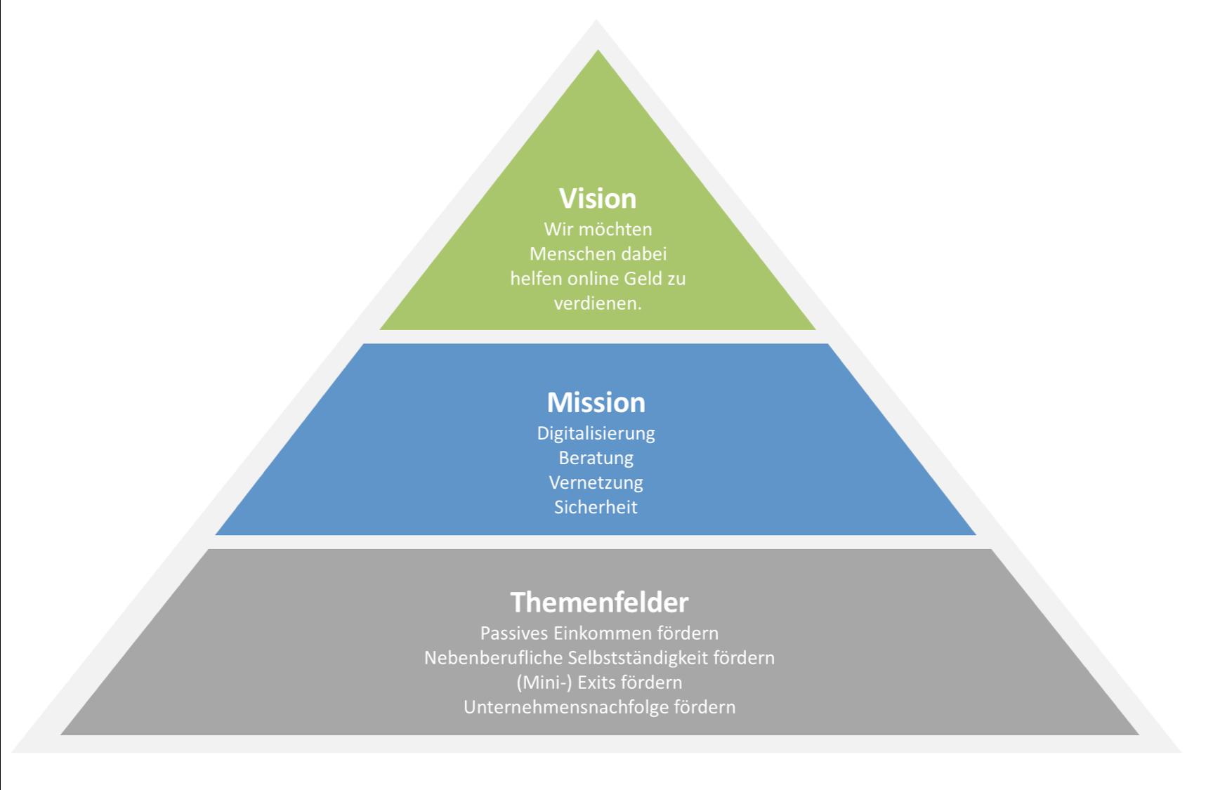 projektify vision mission themen